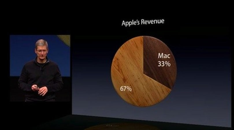 Apple: Mac sales could sustain a Fortune 500 company by itself