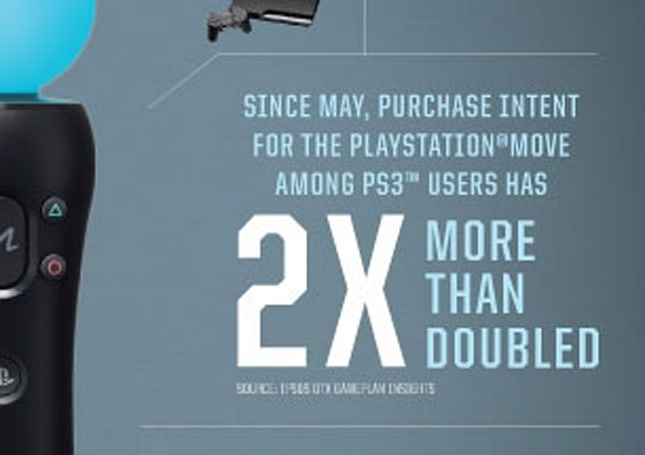 Sony serves up more Move stats, with spin