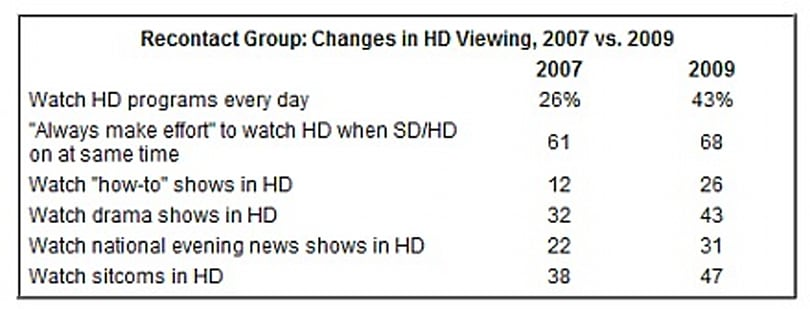 Analyst: More HDTV owners getting a steady diet of high definition for every day viewing