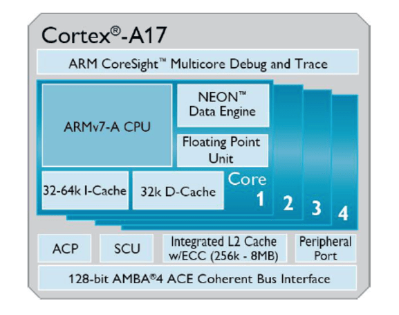 With ARM's Cortex-A17 processor, midrange smartphones and tablets will be much faster
