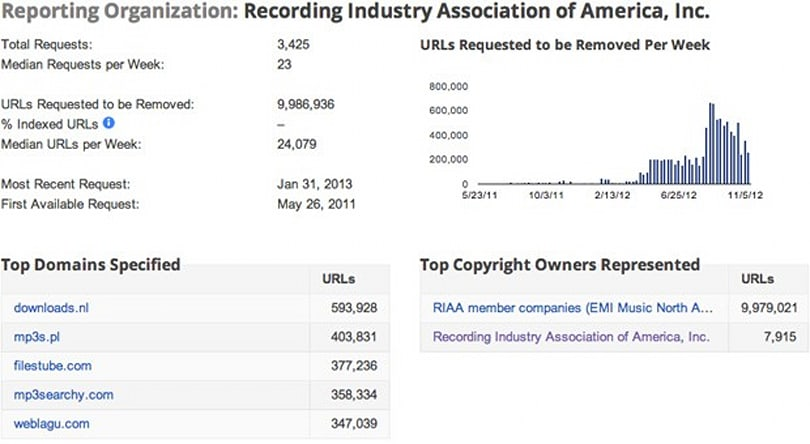 RIAA copyright takedown requests to Google reach 10 million