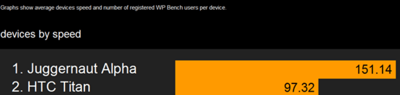 Juggernaut Alpha with Windows Phone 8 appears in benchmarks, shows how sharp it might be