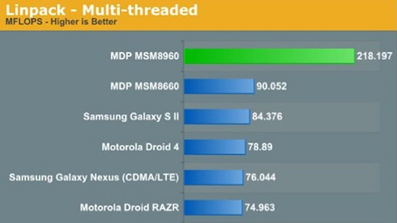 Qualcomm Krait S4 SoC fully benchmarked, diagnosed as 'insane'