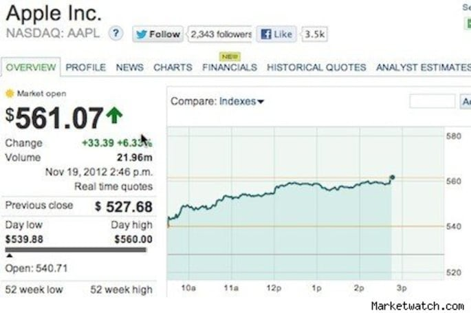 Apple investors 'return to senses' with big rally today
