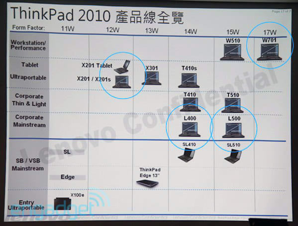 Lenovo X201 Tablet, W701 and new L series revealed by ThinkPad roadmap slide (updated)