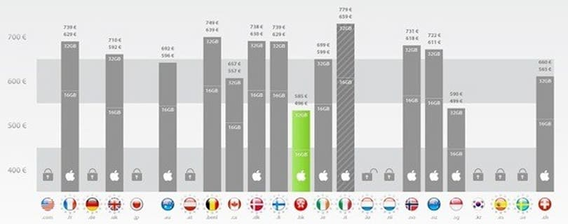 iPhone 4 prices from around the world