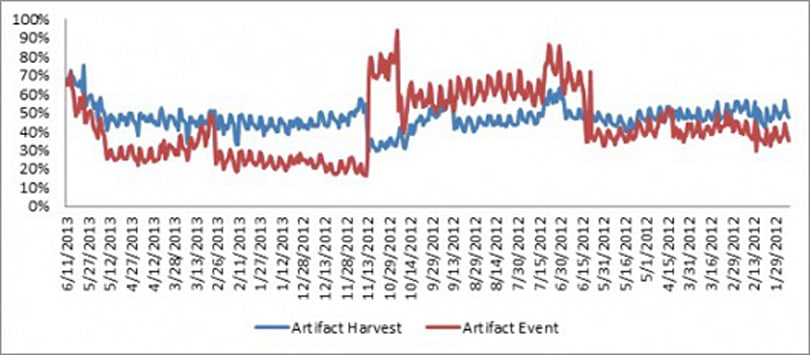 RIFT's single most engaged in activity is artifact harvesting