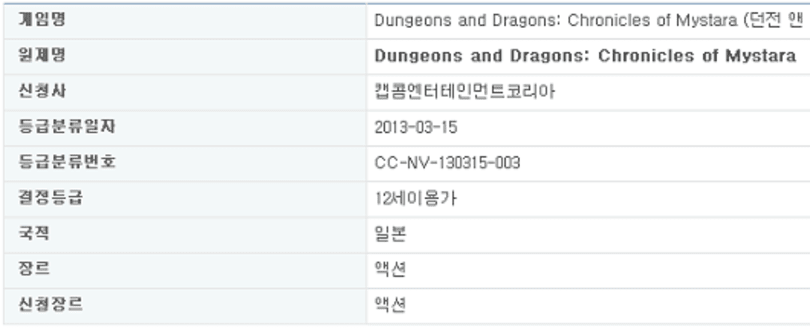 'Dungeons and Dragons: Chronicles of Mystara' rated by Korean ratings board