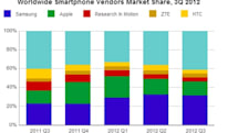 IDC: Samsung and Apple still kings of the smartphone market, Nokia loses top five spot to RIM