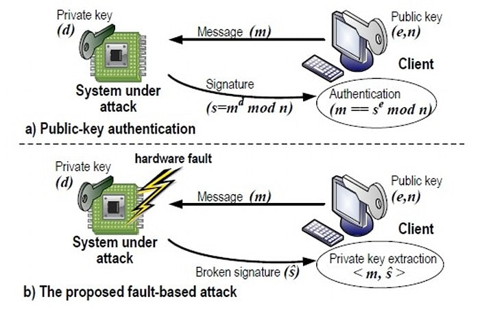 1024-bit RSA encryption cracked by carefully starving CPU of electricity
