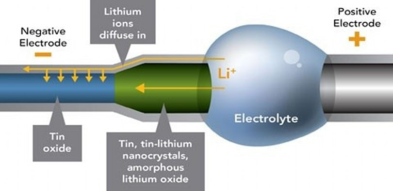 Researchers find weak point in lithium-ion batteries, suggest better nanowires could be the answer