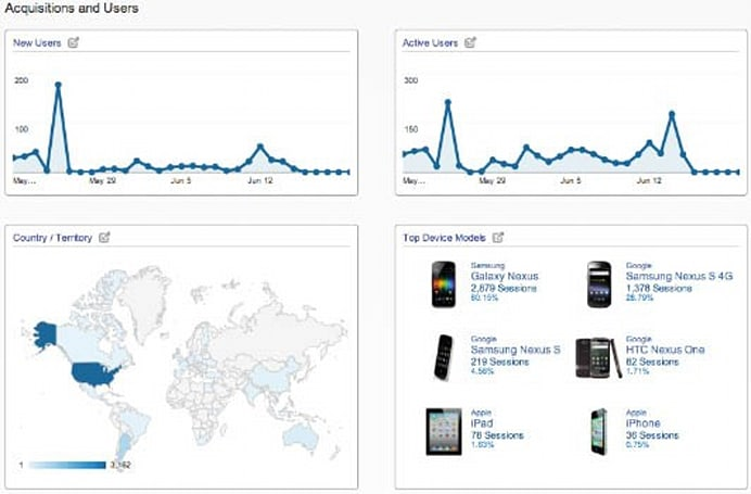 Google launches Mobile App Analytics along with Analytics App for Android, creates endless loop