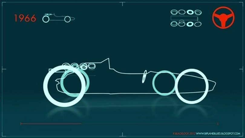 Visualized: the history of the Formula 1 car in 60 seconds (video)