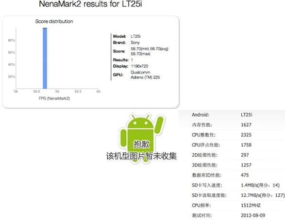 Sony LT25i Tsubasa pops up in benchmarks, may swell the high-speed Xperia ranks