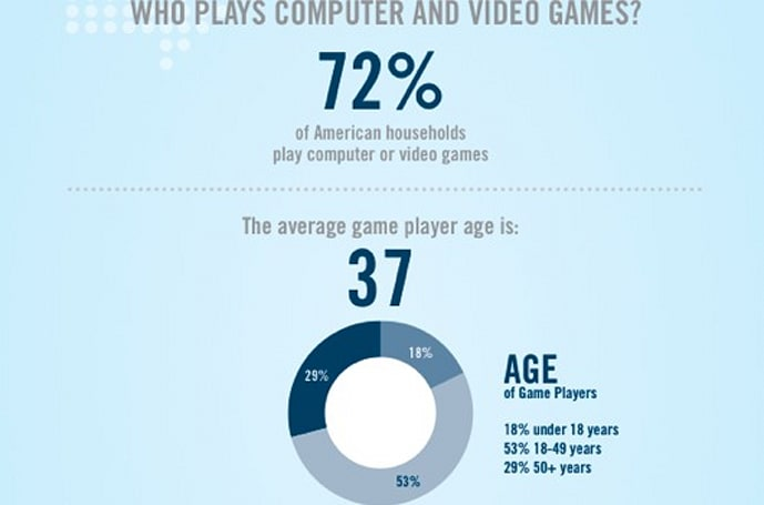 ESA 2011 'Essential Facts' note rise in women, adult gamers