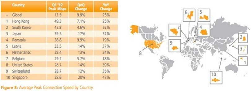 Akamai: peak internet speeds jumped 25 percent year-to-year in Q1, Germany tops the mobile world