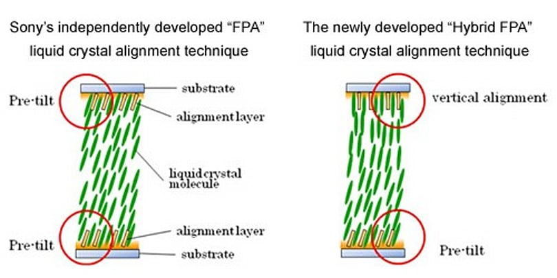 Sony 'Hybrid FPA' liquid crystal alignment technique sets LCD issues straight