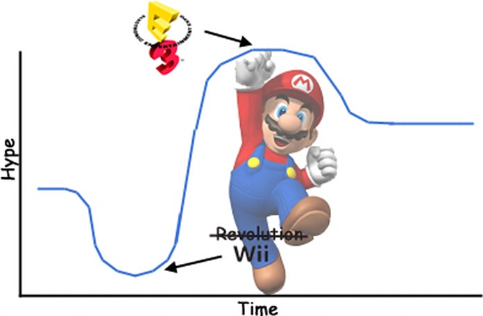Apt timing for Nintendo's pre-E3 downers