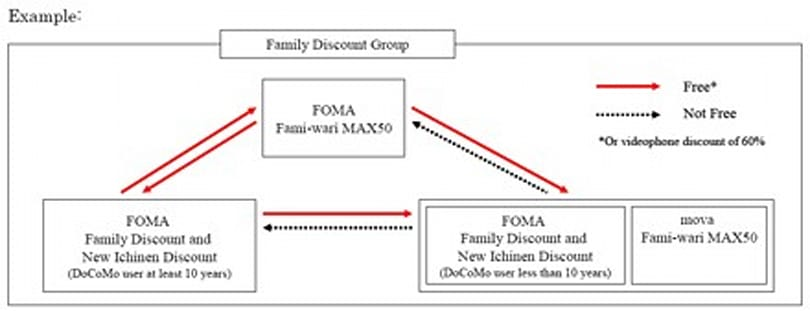 NTT DoCoMo raises i-mode rates, offsets with free family calling