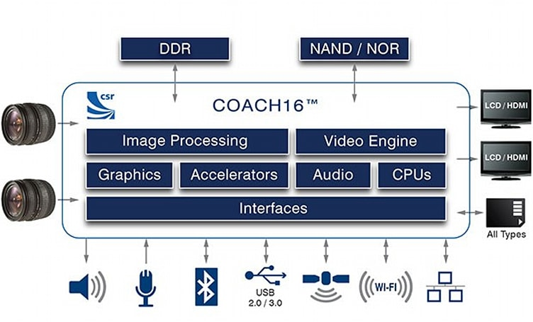 CSR outs new Coach16 processor for high-end cameras, aims to kill video jaggies, noise