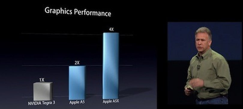 NVIDIA disputes Apple's claim that A5X processor outperforms Tegra 3