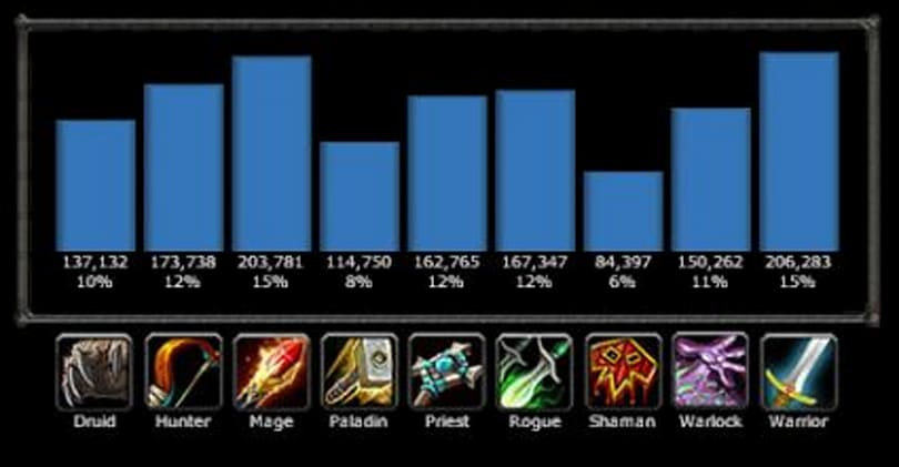 Why does everyone want to DPS?