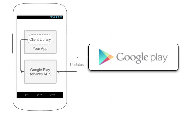 Google Play services arrives for Android 2.2 and above, the eager can download directly