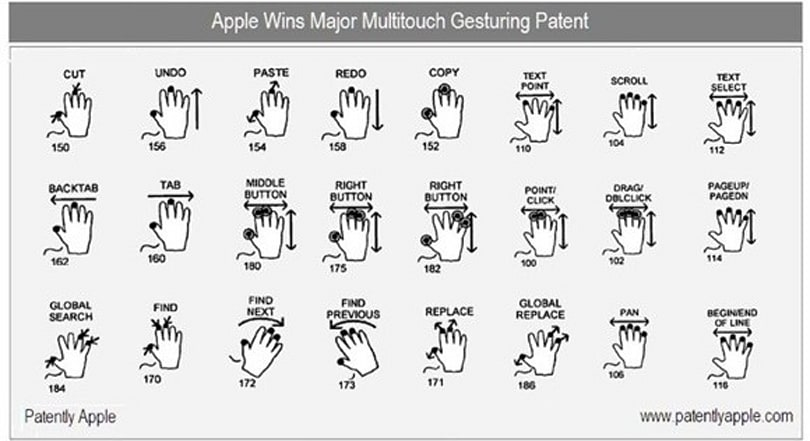 Apple patents multitouch gestures