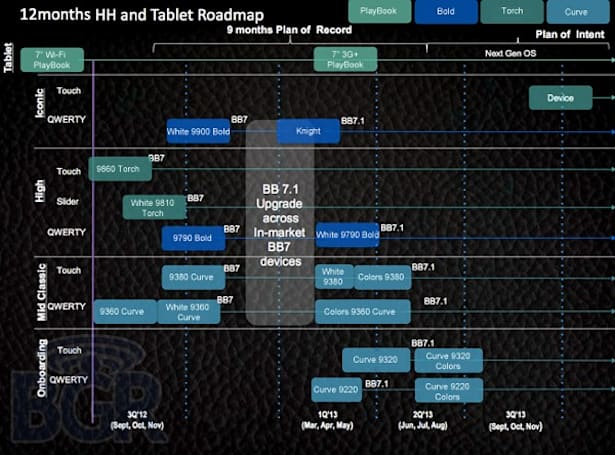 2012 BlackBerry roadmap leaks, reveals pile of Curves and 3G PlayBook