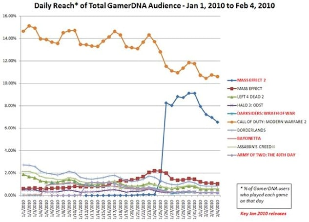 Analyst: Mass Effect 2 outsold everything else 6-to-1 in Jan.