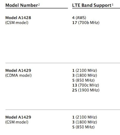 Apple details LTE plans for iPhone 5: true global reach requires multiple models
