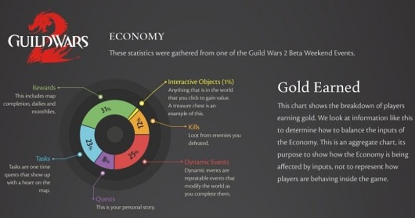 Guild Wars 2 posts online manual, talks economy and art