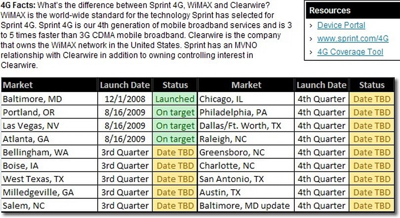 Leaked Sprint WiMAX roadmap names new cities for 2009 rollout