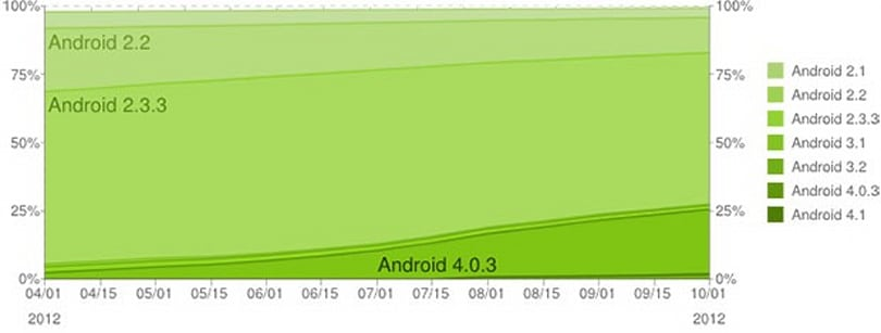 ICS and Jellybean now on a quarter of all Android devices, but over half still stuck on Gingerbread