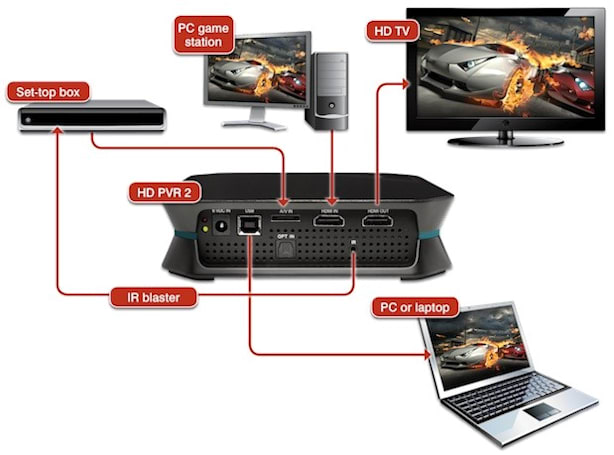 Hauppauge introduces the HD PVR 2 video recorder