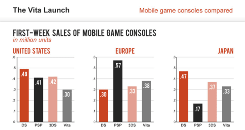 See how the Vita's first-week sales stack up in this handy infographic
