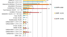 iPhone nabs 46 percent of Japanese smartphone market, the tiny Japanese smartphone market