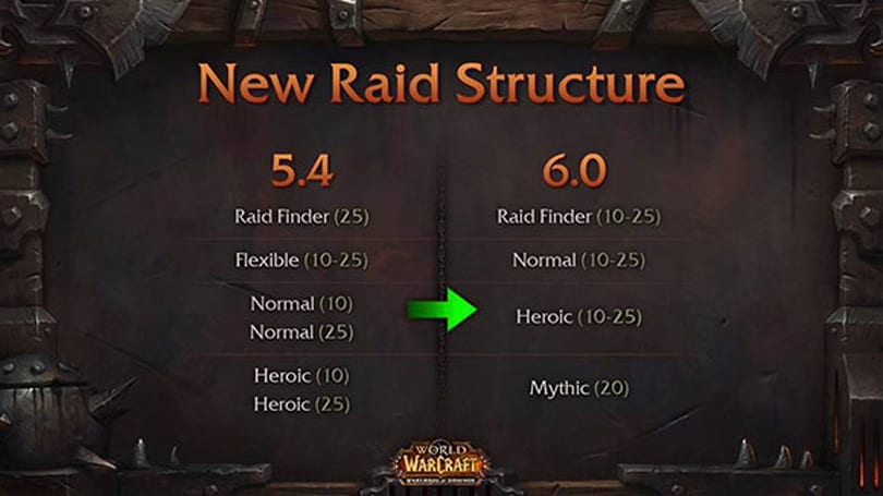 Raid design evolution and Warlords of Draenor