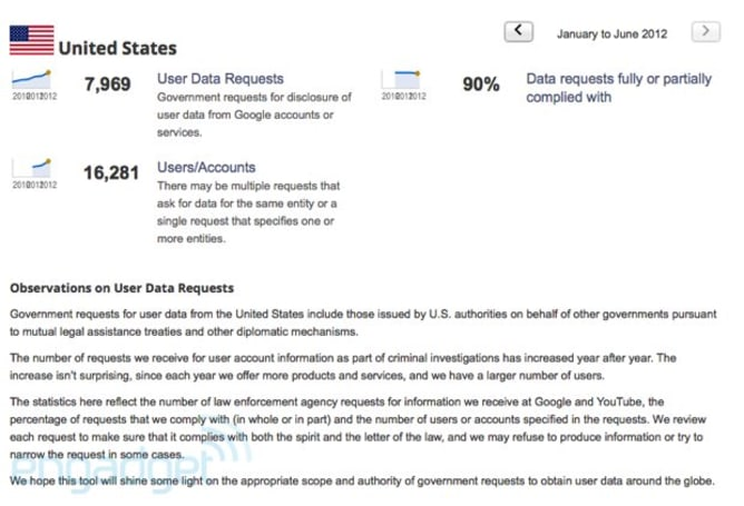 Google updates Transparency Report, pledges compliance to the US of A