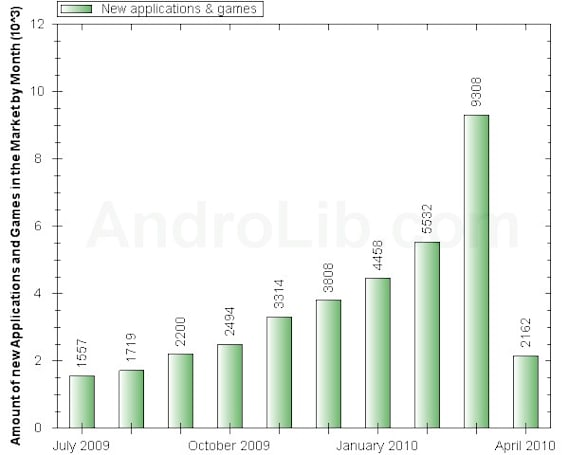 Android Market gets 9,000 new apps in March, world domination can't be far behind