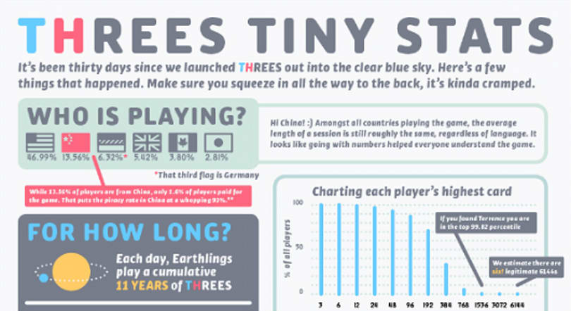 Threes slides to Android, provides numbers about the numbers
