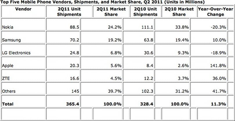 IDC: Nokia, LG see significant Q2 shipping decline, Apple continues to grow