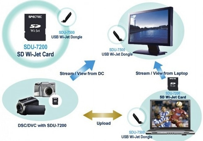 Spectec CameraJet system promises to bring UWB connectivity to your camera