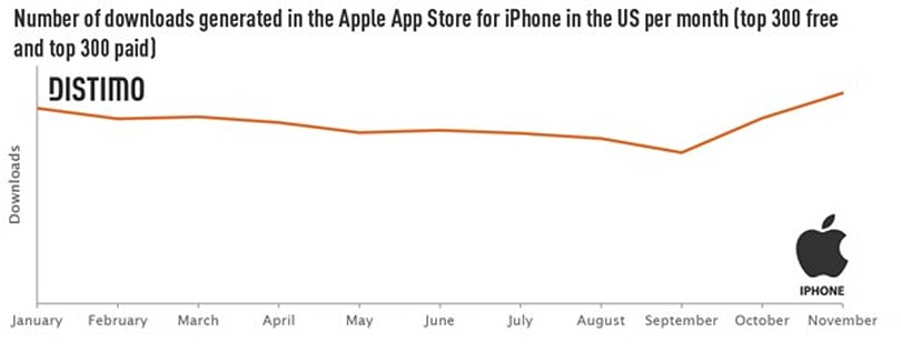 iPhone app downloads stuttering in the US, but still gold compared to Android
