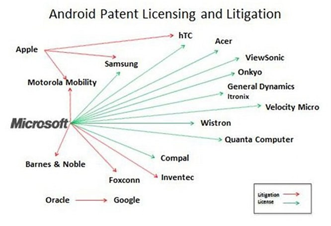 Microsoft signs Compal deal, now takes money from half of all Android ODMs