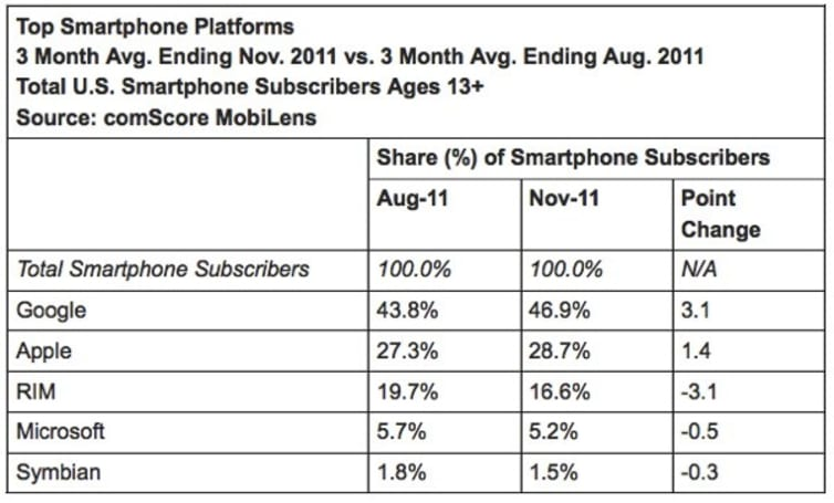 ComScore: Android up, RIM down, water wet