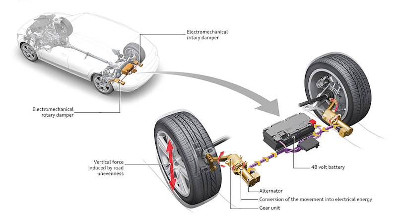 Audi's active suspension converts road jolts into electricity