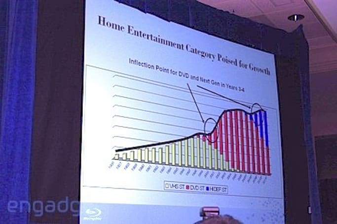 Research firm says Blu-ray sales outpacing DVD sales of yesteryear in western Europe