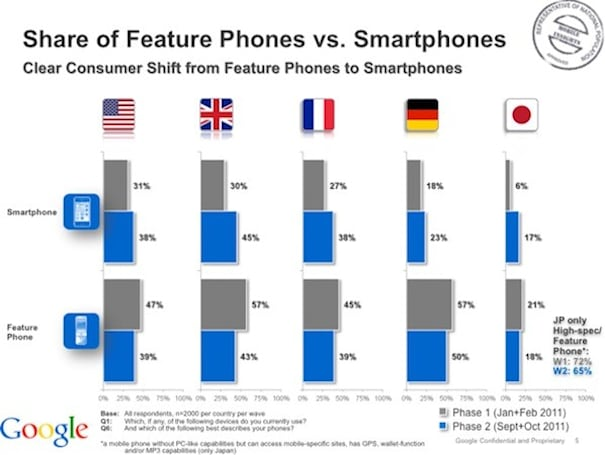 Stat Alert: More connected phones than computers in key markets, says Google (updated)