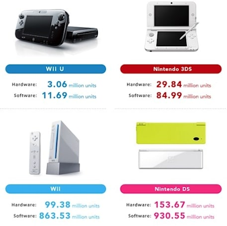Nintendo Q3 earnings show 3 million Wii Us sold, sales forecasts lowered again